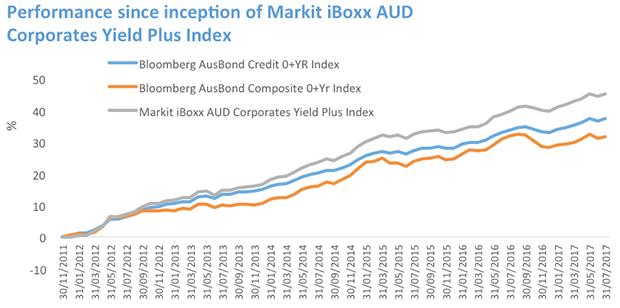 Market vectors investment grade floating rate bond index espitalier noel investment trust limited power
