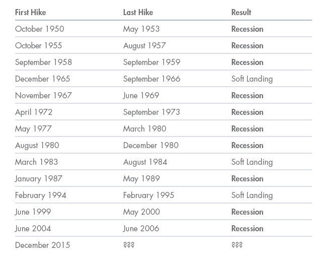 Table showing that in 13 Fed hiking cycles since 1950, 10 have resulted in recession
